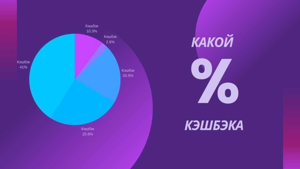 Какой процент кэшбэка