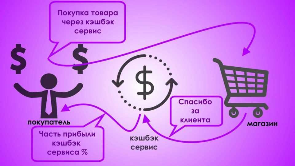 Схема работы кэшбэк сервиса